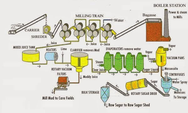 sugar-production-pfd