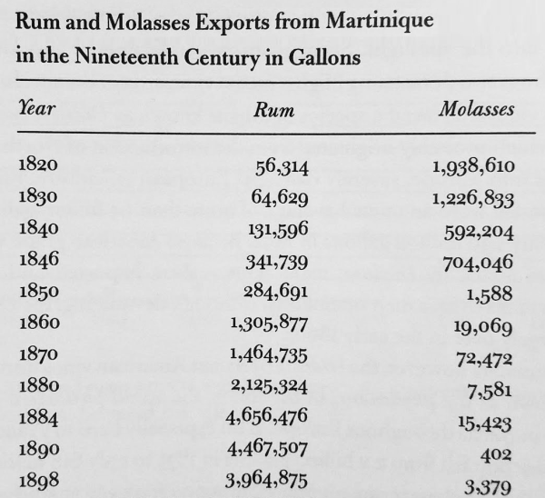 Martinique molasses and rum exports
