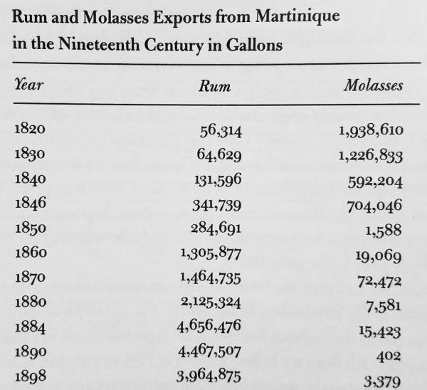 Martinique molasses and rum exports