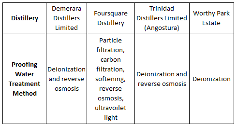 Rum distillery proofing water treatment methodologies