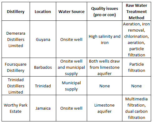 Rum distillery raw water treatment technologies