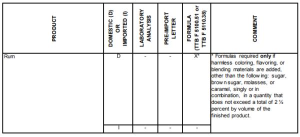 Rum formulas requiring approval