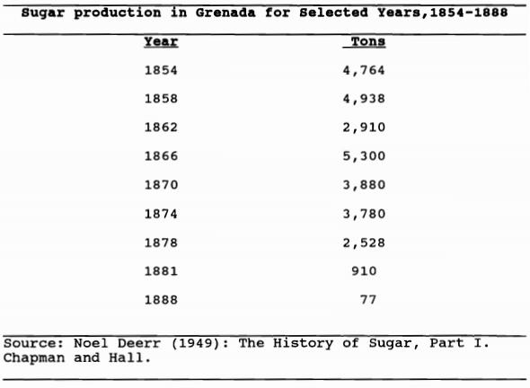 Grenada sugar exports 1854-1888
