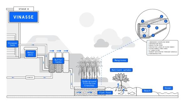 Renegade Rum Wastewater Treatment Process Flow Diagram